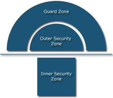 a diagram shows the layout of the zones of the virtual mantrap. close to the door is the outer security zone, where the intelligent video camera allows one person to be while they use the biometric or card scanning device. outside of that, away from the door, is the guard zone, which is the alert area of the surveillance system, monitoring for someone who is tagging along behind the employee.  on the other side of the door is the inner security zone.