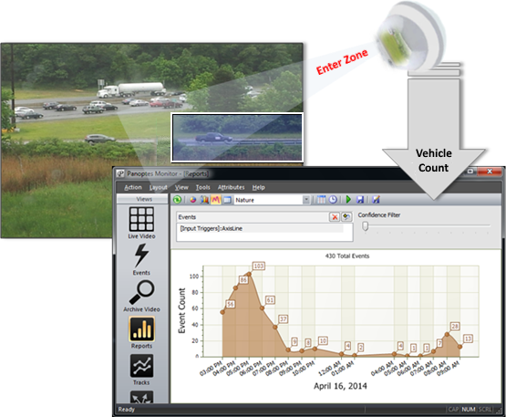 Edge event counts and events monitored in Event Manager application. All video analytics done on the edge.