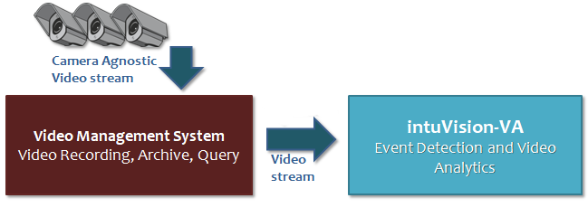 intuVision and Milestone System Diagram