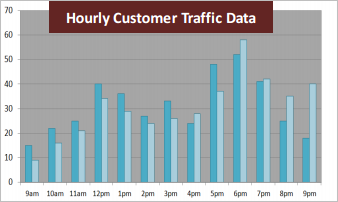 Graph generated from video analytics customer counts and customer information, indicating hourly customer traffic data.