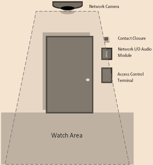 diagram of ideal intuVision tailgating deployment.